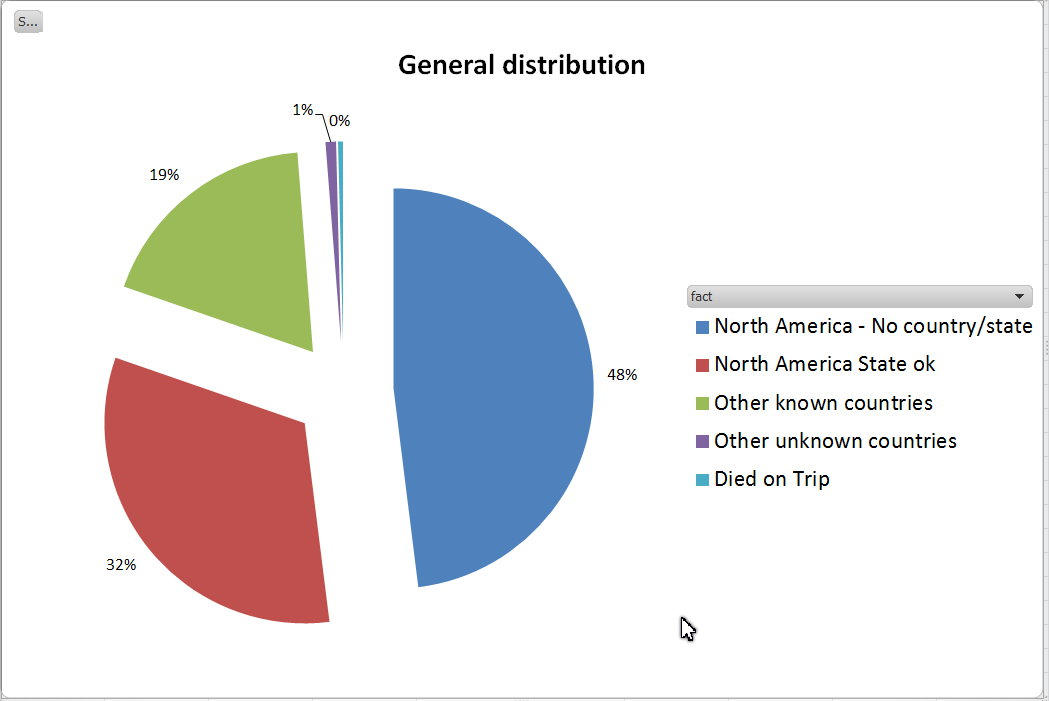 201509-General-distribution