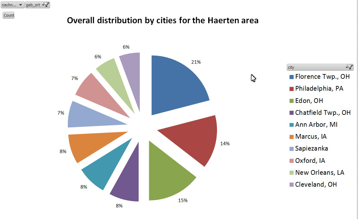 201510 Top 10 Cities Overall Haerten